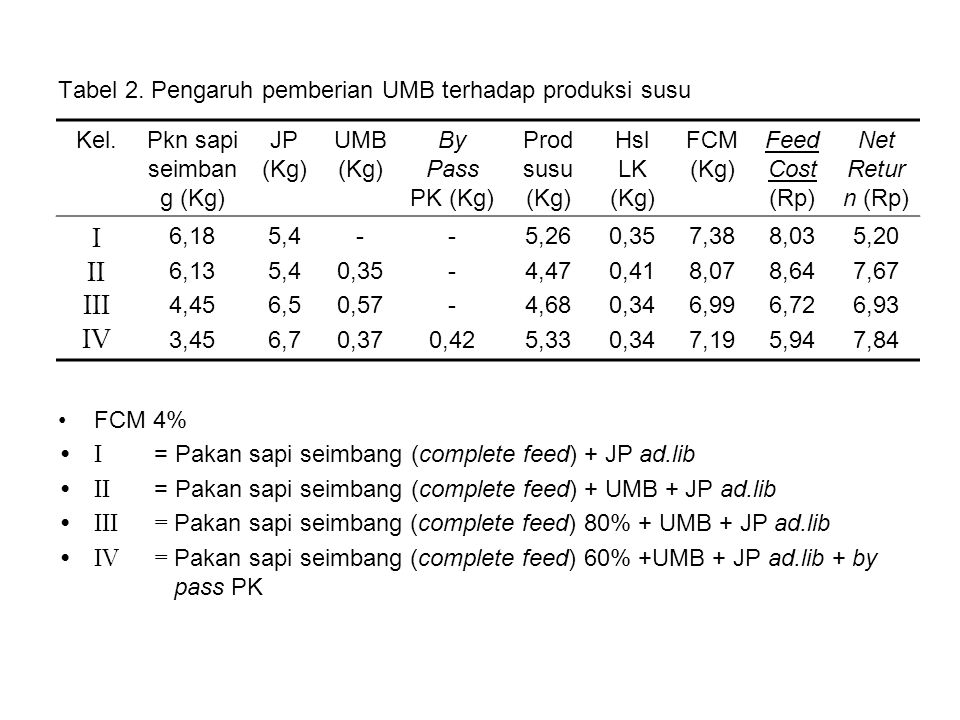 Tabel 2. Pengaruh pemberian UMB terhadap produksi susu FCM 4% I = Pakan sapi seimbang (complete feed) + JP ad.lib II = Pakan sapi seimbang (complete f