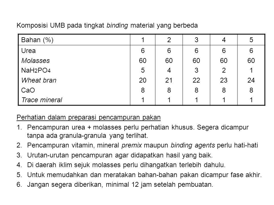 Komposisi UMB pada tingkat binding material yang berbeda Perhatian dalam preparasi pencampuran pakan 1.Pencampuran urea + molasses perlu perhatian khu