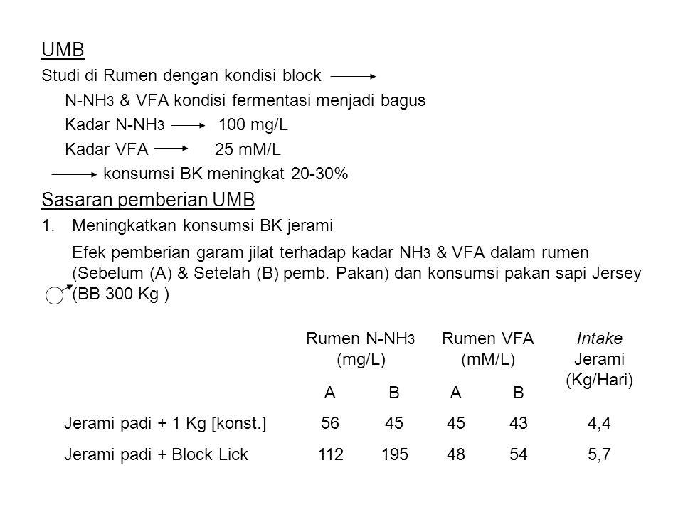 UMB Studi di Rumen dengan kondisi block N-NH 3 & VFA kondisi fermentasi menjadi bagus Kadar N-NH 3 100 mg/L Kadar VFA 25 mM/L konsumsi BK meningkat 20