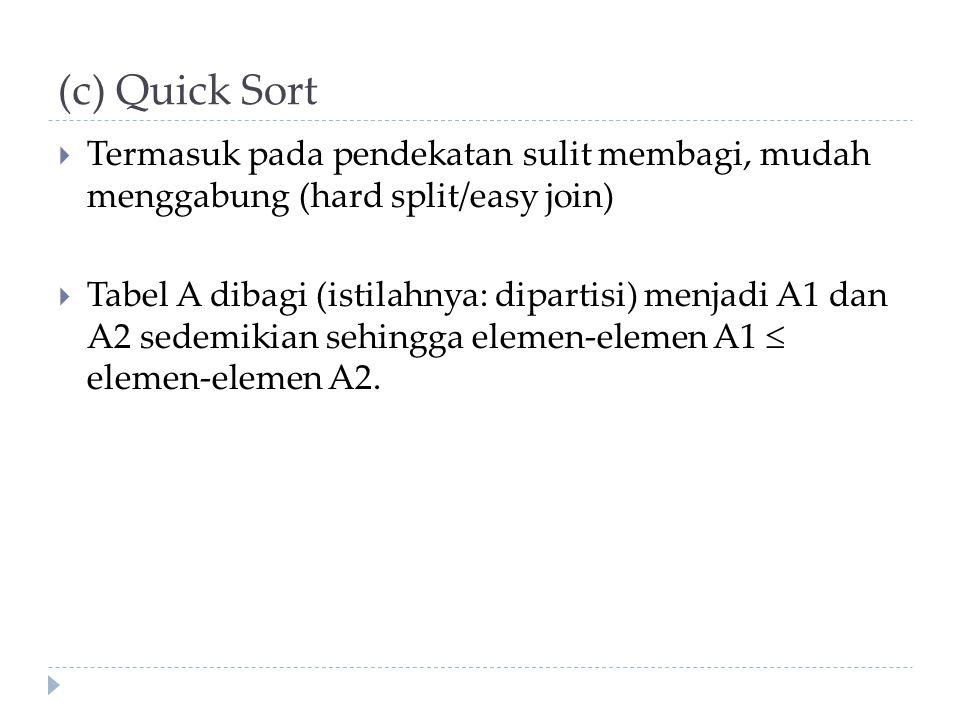 (c) Quick Sort  Termasuk pada pendekatan sulit membagi, mudah menggabung (hard split/easy join)  Tabel A dibagi (istilahnya: dipartisi) menjadi A1 dan A2 sedemikian sehingga elemen-elemen A1  elemen-elemen A2.