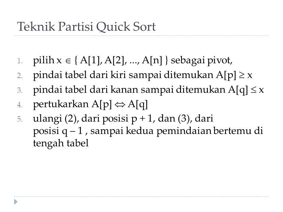 Teknik Partisi Quick Sort 1.pilih x  { A[1], A[2],..., A[n] } sebagai pivot, 2.