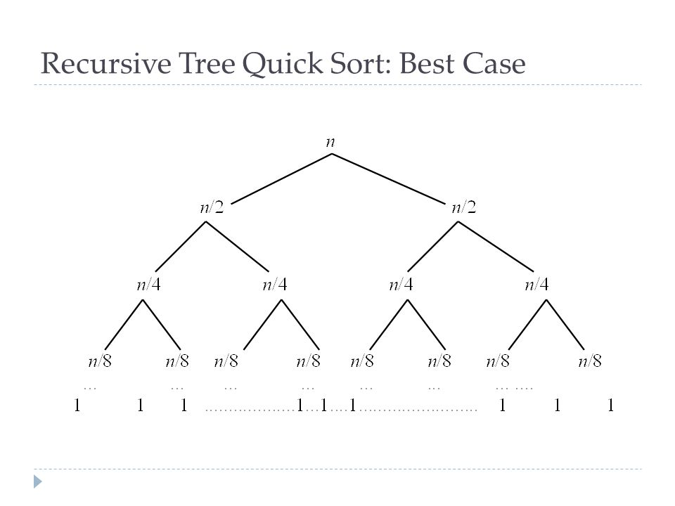 Recursive Tree Quick Sort: Best Case