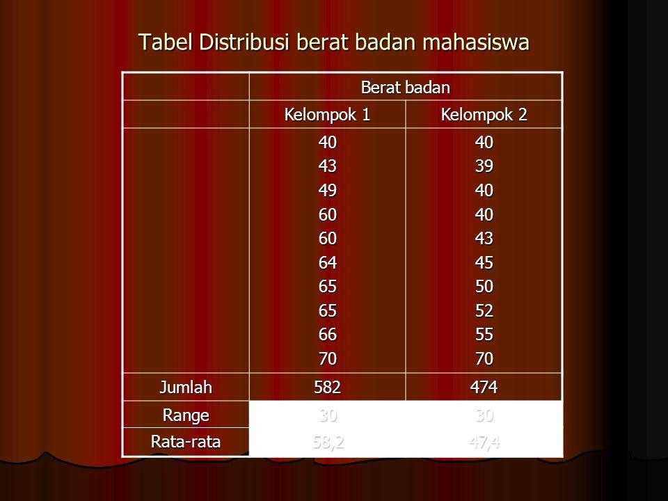 Tabel Distribusi berat badan mahasiswa Berat badan Kelompok 1 Kelompok 2 4043496060646565667040394040434550525570 Jumlah582474 Range3030 Rata-rata58,2