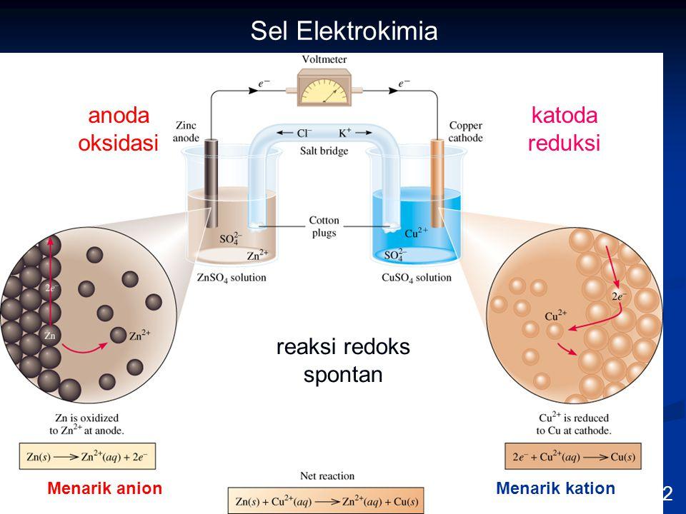 9/10/2014 18 KULIAH PENDAHULUAN ELEKTROANALISIS Sel Elektrokimia 19.2 reaksi redoks spontan anoda oksidasi katoda reduksi Menarik anionMenarik kation