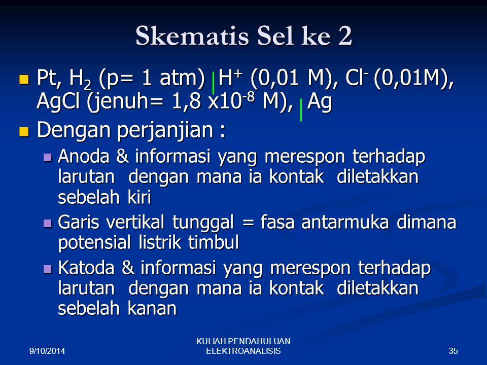 9/10/2014 35 KULIAH PENDAHULUAN ELEKTROANALISIS Skematis Sel ke 2 Pt, H 2 (p= 1 atm) H + (0,01 M), Cl - (0,01M), AgCl (jenuh= 1,8 x10 -8 M), Ag Pt, H