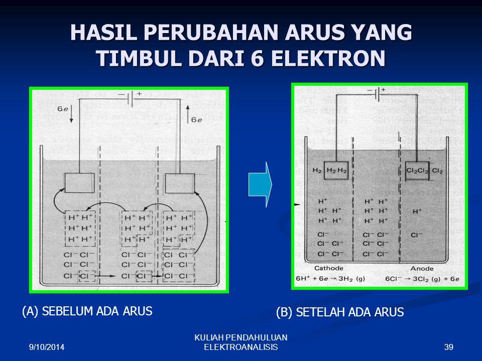 9/10/2014 39 KULIAH PENDAHULUAN ELEKTROANALISIS HASIL PERUBAHAN ARUS YANG TIMBUL DARI 6 ELEKTRON (A) SEBELUM ADA ARUS(B) SETELAH ADA ARUS