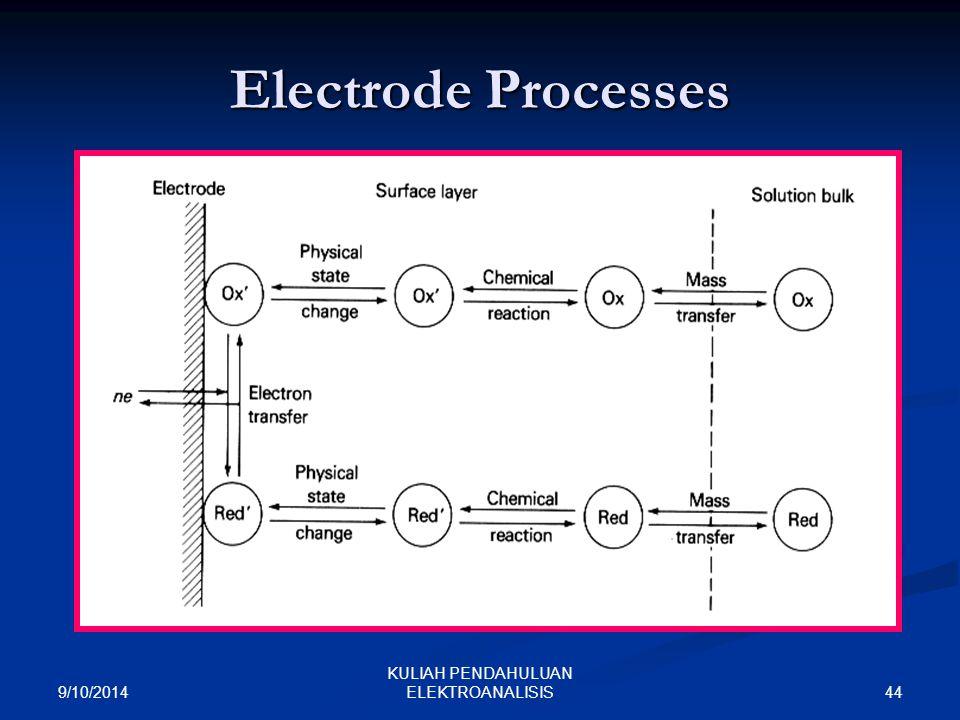 9/10/2014 44 KULIAH PENDAHULUAN ELEKTROANALISIS Electrode Processes