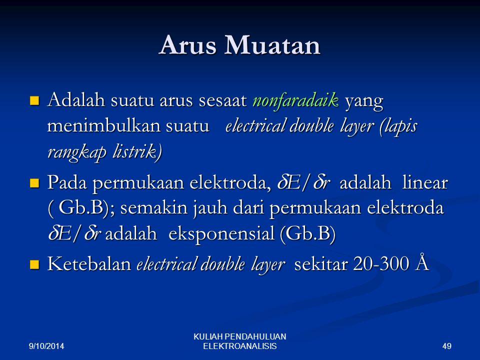 9/10/2014 49 KULIAH PENDAHULUAN ELEKTROANALISIS Arus Muatan Adalah suatu arus sesaat nonfaradaik yang menimbulkan suatu electrical double layer (lapis
