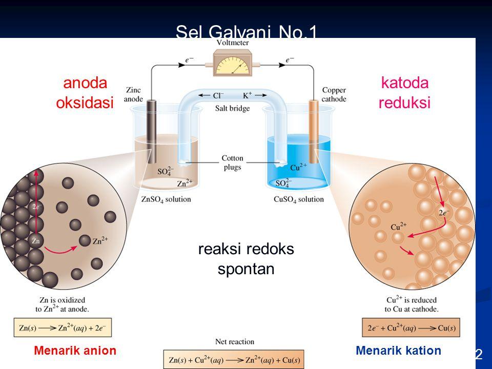 9/10/2014 56 KULIAH PENDAHULUAN ELEKTROANALISIS Sel Galvani No.1 19.2 reaksi redoks spontan anoda oksidasi katoda reduksi Menarik anionMenarik kation