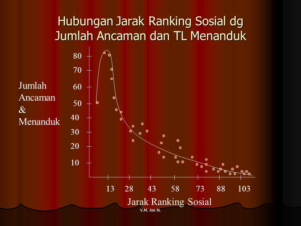 V.M. Ani N. Hubungan Jarak Ranking Sosial dg Jumlah Ancaman dan TL Menanduk 13 28 43 58 73 88 103 10 60 50 40 30 20 70 80 Jarak Ranking Sosial Jumlah