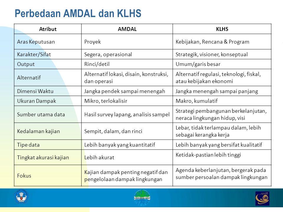 Perbedaan AMDAL dan KLHS AtributAMDALKLHS Aras KeputusanProyekKebijakan, Rencana & Program Karakter/SifatSegera, operasional Strategik, visioner, kons