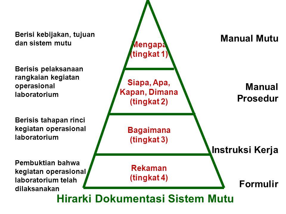 Hirarki Dokumentasi Sistem Mutu Berisi kebijakan, tujuan dan sistem mutu Berisis pelaksanaan rangkaian kegiatan operasional laboratorium Berisis tahap