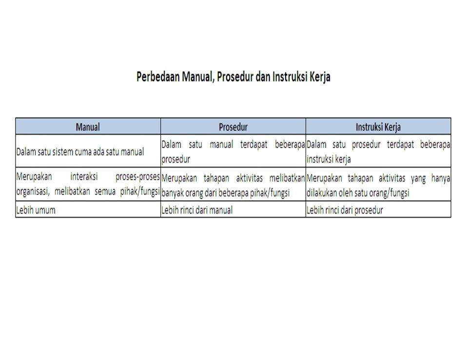 MANUAL PROSEDUR  Sebagai pelengkap manual mutu  Prosedur pelaksanaan bertujuan memberikan penjelasan untuk kegiatan berbeda yang dilaksanakan dalam laboratorium, sehingga sistem mutu yang efektif dikembangkan, diterapkan dan dipelihara oleh masing-masing fungsi manajemen atau bagian yang ada.