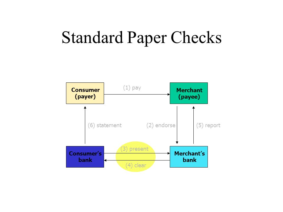 Credit Card Transaction Consumer's] Card-issuing bank Consumer Merchant Merchant's Acquirer bank Presents card Authorization system Seeks and receives authorization Submit transaction for settlement Settlement system
