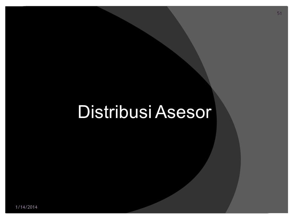 52 Distribusi Asesor (1) Masuk ke Menu Admin pada laman sipkd.dikti.go.id 1/14/2014