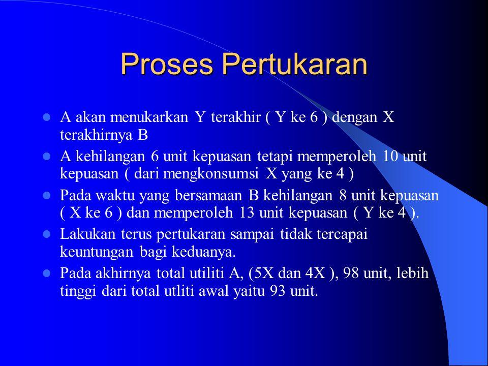 Syarat Pertukaran Px dan Py bagi keduanya berbeda MUx / MUy ( A ) = 12 / 6 = 2, berbeda dengan MUx / MUy ( B ) = 8 / 14 = 0,57