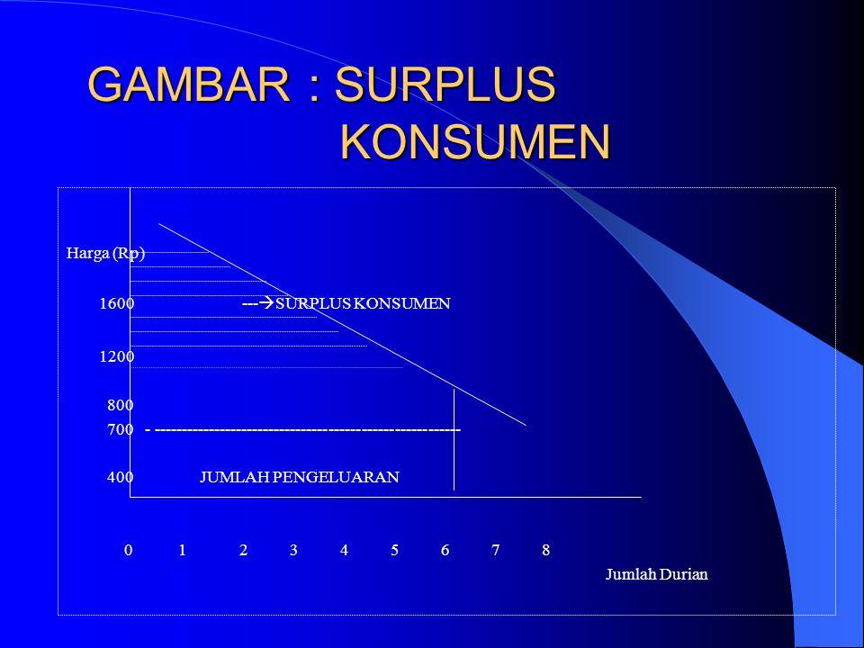 Tabel : Konsumen Yang Dinikmati Seorang Pembeli Durian Jumlah Konsumsi durian setiap minggu (1) Harga yang bersedia dibayar konsumen untuk durian ters