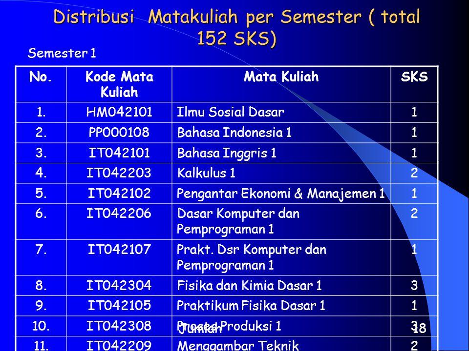 Distribusi Matakuliah per Semester ( total 152 SKS) Semester 1 No.Kode Mata Kuliah Mata KuliahSKS 1.HM042101Ilmu Sosial Dasar1 2.PP000108Bahasa Indone