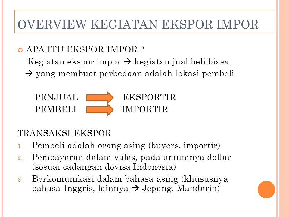 Eksportir Produsen eksportir Export Traders BEBAS BARANG DILARANG UNTUK DIEKSPOR DIAWASI DIATUR TATA NIAGANYA DOKUMEN : Ekspor PEB (Pemberitahuan Ekspor Barang), PPBE Impor PIB (Pemberitahuan Impor Barang), L/C OVERVIEW KEGIATAN EKSPOR IMPOR ( LANJUTAN )
