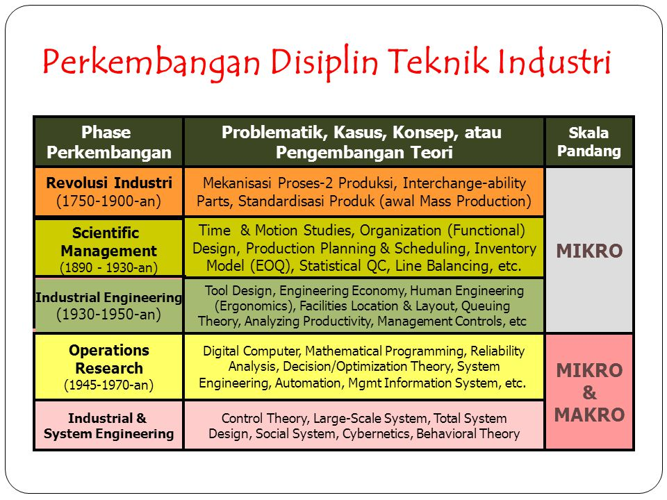 Ruang lingkup Sistem Perusahaan