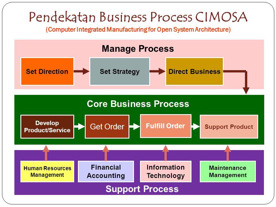 Siklus dalam sebuah industri Perencanaan Industri (Pendirian) Pelaksanaan Operasionalisasi Industri Monitoring dan Evaluasi (Hasil dan Proses) Perbaikan (Perencanaan Ulang) PLAN DO/ EXECUTE CHECK/ CONTROL ACTION/ FEEDBACK