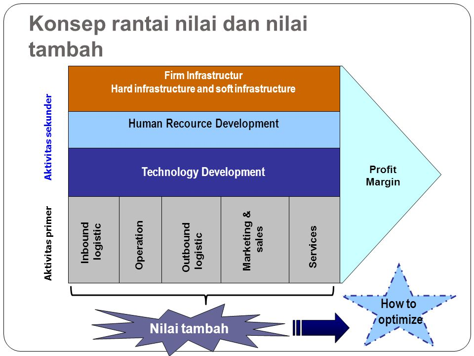 Pendekatan Business Process CIMOSA (Computer Integrated Manufacturing for Open System Architecture) Set DirectionSet StrategyDirect Business Manage Pr