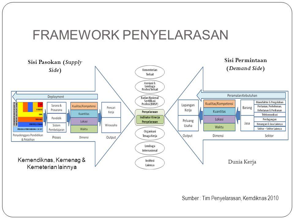KOMPETEN SI LULUSAN JURUSAN TEKNIK INDUSTRI Struktur Kurikulum PROFIL LULUSAN JURUSAN TEKNIK INDUSTRI Kompetensi Inti Kompetensi Pendukung Kompetensi lainnya Logika penyusunan KBK Rancangan Pembelajaran