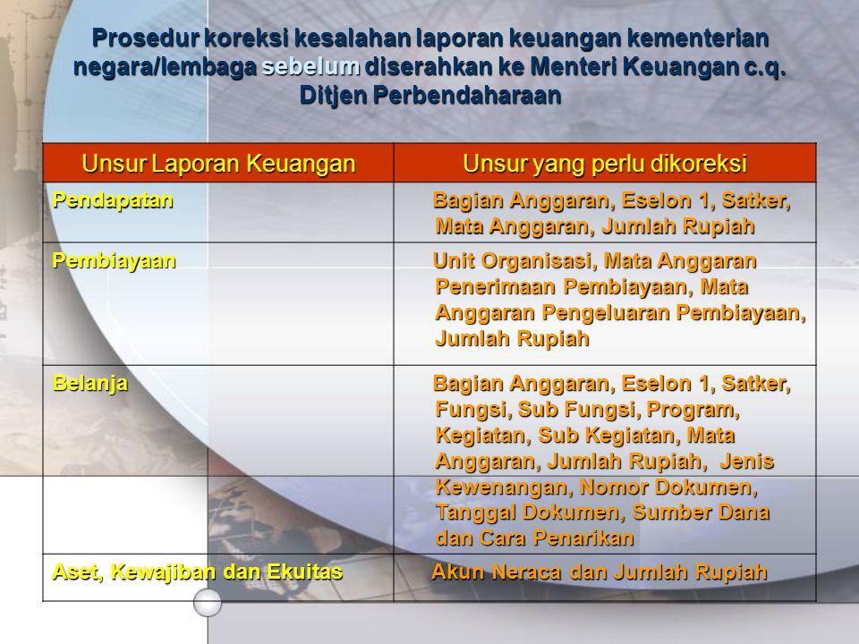 Unsur Laporan Keuangan Unsur yang perlu dikoreksi Pendapatan Bagian Anggaran, Eselon 1, Satker, Mata Anggaran, Jumlah Rupiah Bagian Anggaran, Eselon 1