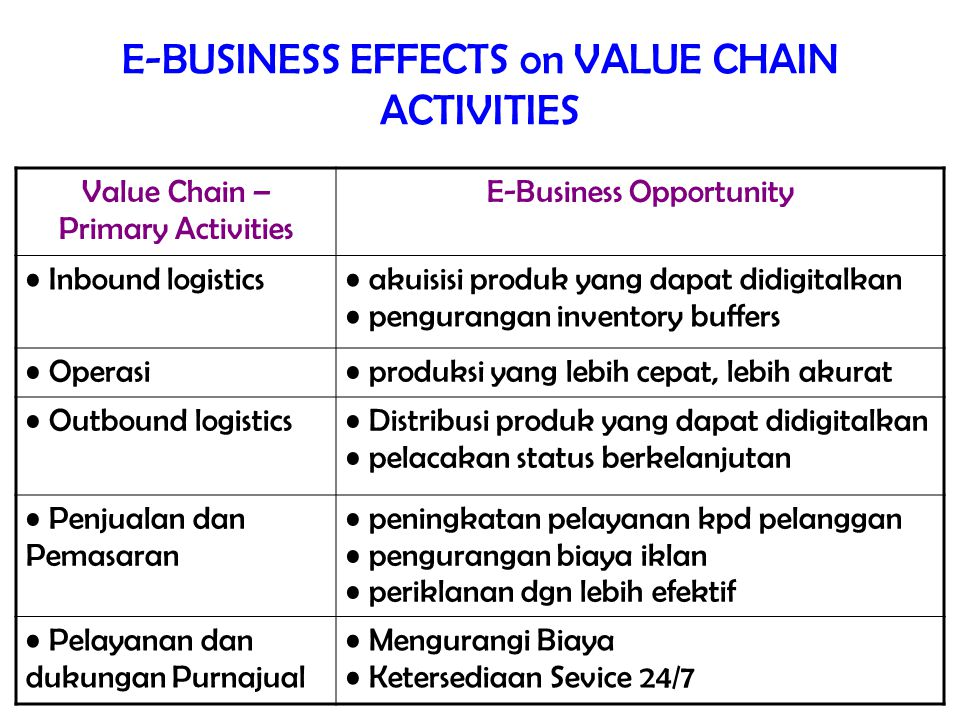 E-BUSINESS EFFECTS on VALUE CHAIN ACTIVITIES Value Chain – Primary Activities E-Business Opportunity Inbound logistics akuisisi produk yang dapat didi