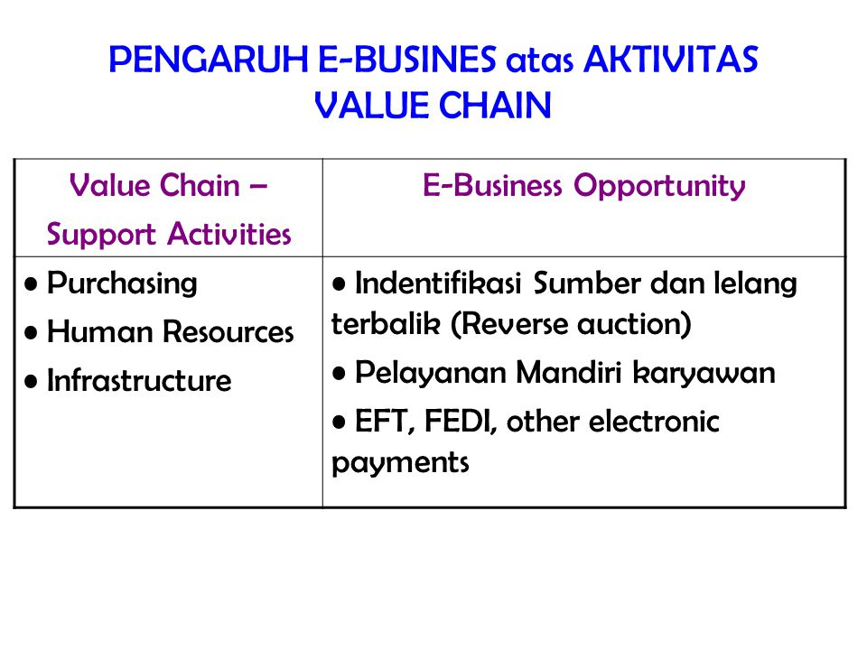 PENGARUH E-BUSINES atas AKTIVITAS VALUE CHAIN Value Chain – Support Activities E-Business Opportunity Purchasing Human Resources Infrastructure Indent