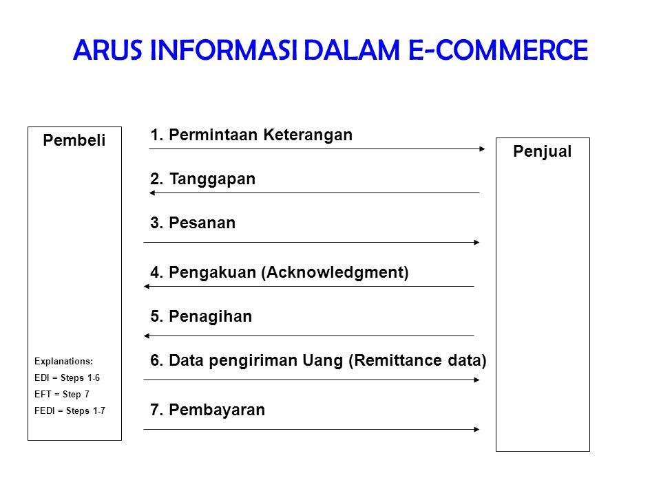ARUS INFORMASI DALAM E-COMMERCE Pembeli Penjual 1. Permintaan Keterangan 2. Tanggapan 3. Pesanan 4. Pengakuan (Acknowledgment) 5. Penagihan 6. Data pe