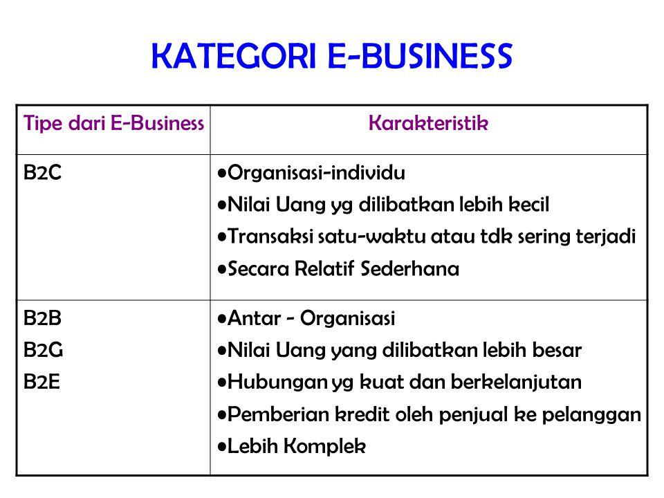 KATEGORI E-BUSINESS Tipe dari E-BusinessKarakteristik B2COrganisasi-individu Nilai Uang yg dilibatkan lebih kecil Transaksi satu-waktu atau tdk sering