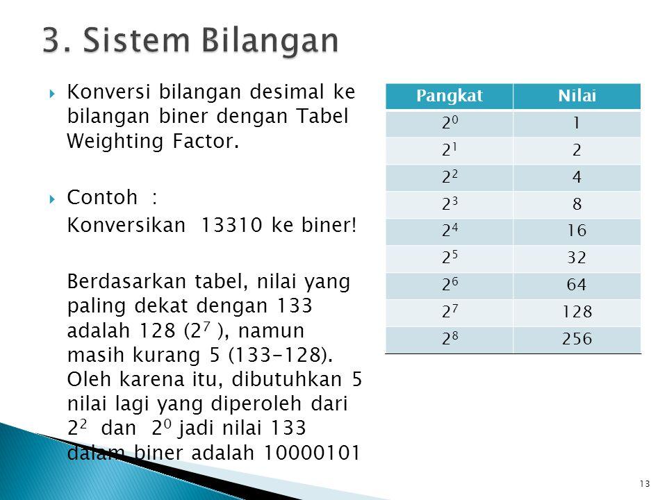  Konversi bilangan desimal ke bilangan biner dengan Tabel Weighting Factor.  Contoh : Konversikan 13310 ke biner! Berdasarkan tabel, nilai yang pali
