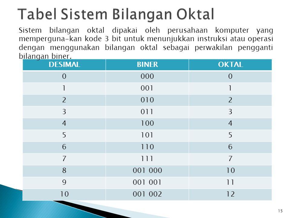 DESIMALBINEROKTAL 00000 10011 20102 30113 41004 51015 61106 71117 8001 00010 9001 11 10001 00212 15 Sistem bilangan oktal dipakai oleh perusahaan komp