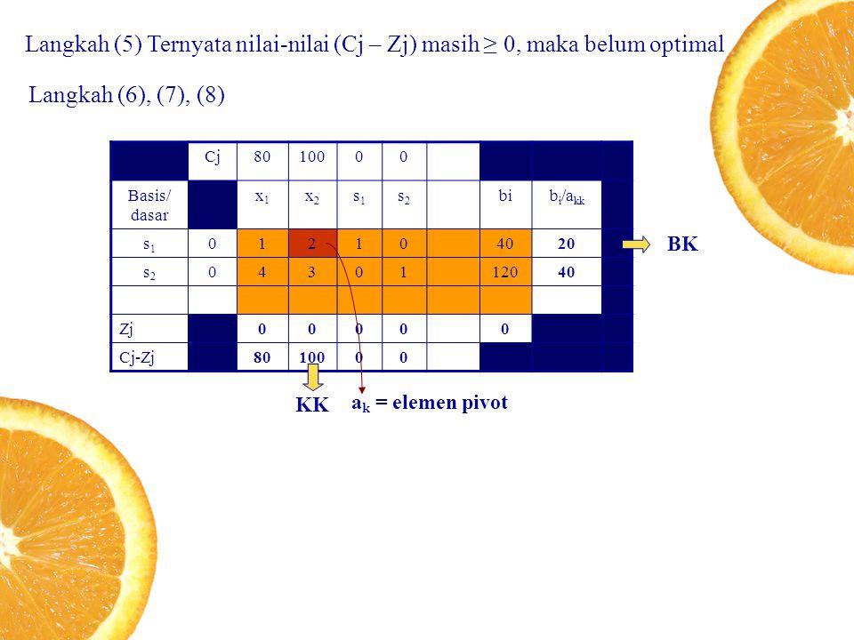 Langkah (5) Ternyata nilai-nilai (Cj – Zj) masih ≥ 0, maka belum optimal Langkah (6), (7), (8) Cj8010000 Basis/ dasar x1x1 x2x2 s1s1 s2s2 bib i /a kk s1s1 012104020 s2s2 0430112040 Zj00000 Cj-Zj8010000 KK BK a k = elemen pivot