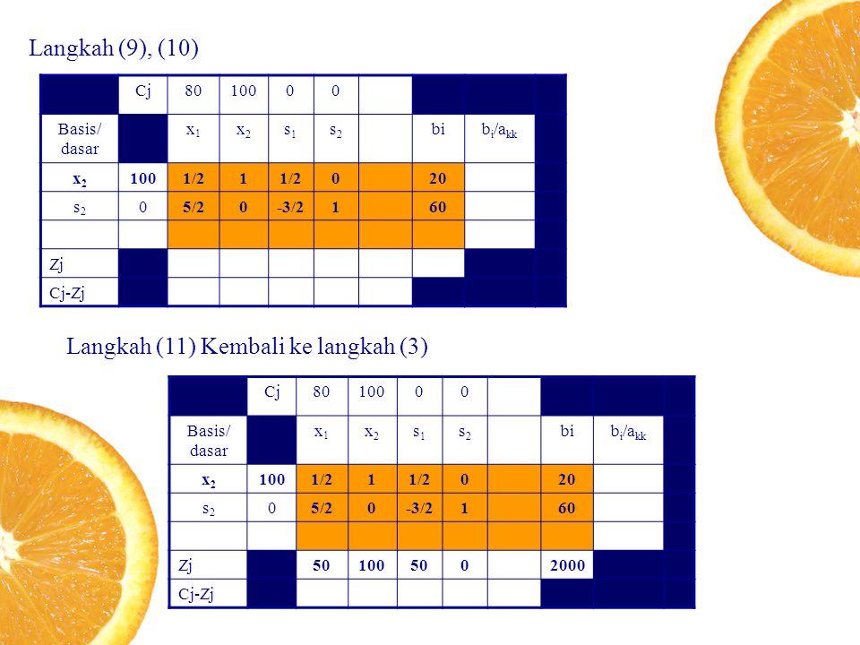 Langkah (9), (10) Cj8010000 Basis/ dasar x1x1 x2x2 s1s1 s2s2 bib i /a kk x2x2 1001/21 020 s2s2 05/20-3/2160 Zj Cj-Zj Langkah (11) Kembali ke langkah (3) Cj8010000 Basis/ dasar x1x1 x2x2 s1s1 s2s2 bib i /a kk x2x2 1001/21 020 s2s2 05/20-3/2160 Zj501005002000 Cj-Zj