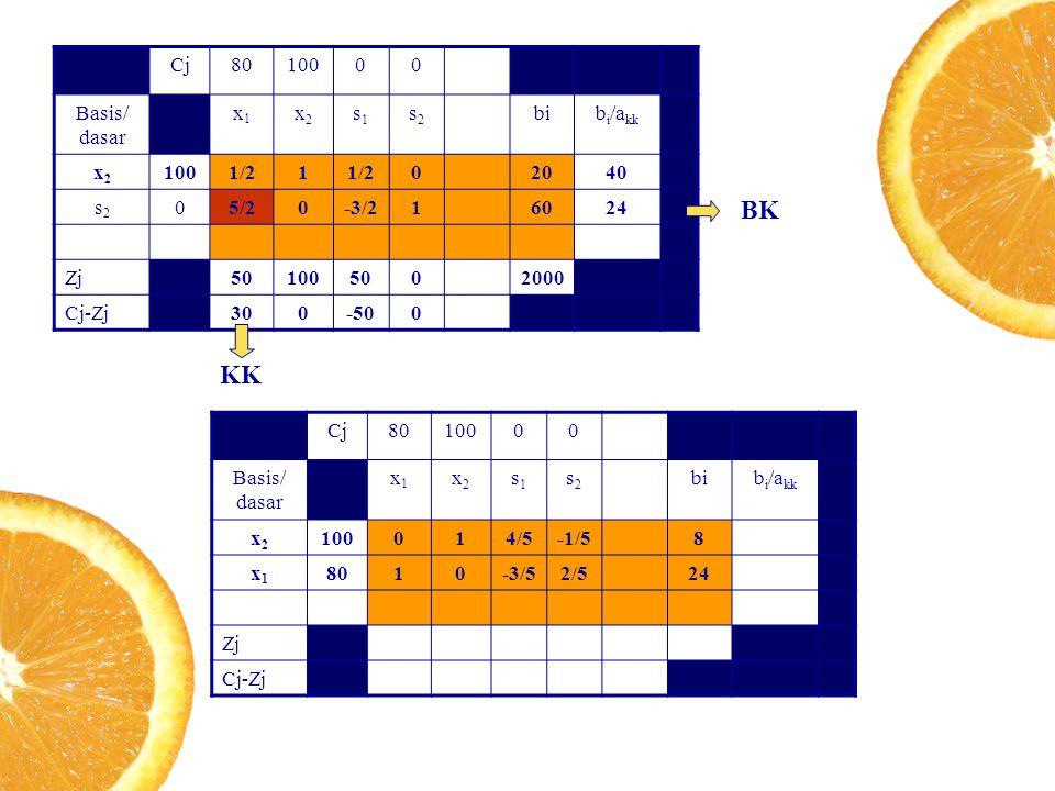Cj8010000 Basis/ dasar x1x1 x2x2 s1s1 s2s2 bib i /a kk x2x2 1001/21 02040 s2s2 05/20-3/216024 Zj501005002000 Cj-Zj300-500 KK BK Cj8010000 Basis/ dasar x1x1 x2x2 s1s1 s2s2 bib i /a kk x2x2 100014/5-1/58 x1x1 8010-3/52/524 Zj Cj-Zj