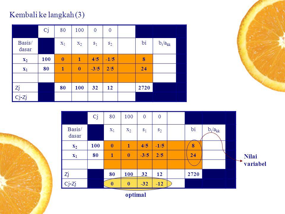 Kembali ke langkah (3) Cj8010000 Basis/ dasar x1x1 x2x2 s1s1 s2s2 bib i /a kk x2x2 100014/5-1/58 x1x1 8010-3/52/524 Zj8010032122720 Cj-Zj Cj8010000 Basis/ dasar x1x1 x2x2 s1s1 s2s2 bib i /a kk x2x2 100014/5-1/58 x1x1 8010-3/52/524 Zj8010032122720 Cj-Zj00-32-12 optimal Nilai variabel