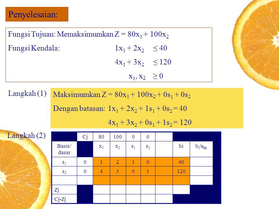 Penyelesaian: Fungsi Tujuan: Memaksimumkan Z = 80x 1 + 100x 2 Fungsi Kendala: 1x 1 + 2x 2 ≤ 40 4x 1 + 3x 2 ≤ 120 x 1, x 2 ≥ 0 Langkah (1) Maksimumkan Z = 80x 1 + 100x 2 + 0s 1 + 0s 2 Dengan batasan:1x 1 + 2x 2 + 1s 1 + 0s 2 = 40 4x 1 + 3x 2 + 0s 1 + 1s 2 = 120 Langkah (2) Cj8010000 Basis/ dasar x1x1 x2x2 s1s1 s2s2 bib i /a kk s1s1 0121040 s2s2 04301120 Zj Cj-Zj