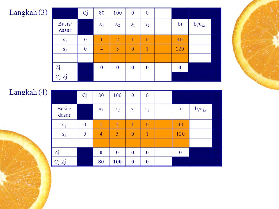 Langkah (3) Cj8010000 Basis/ dasar x1x1 x2x2 s1s1 s2s2 bib i /a kk s1s1 0121040 s2s2 04301120 Zj00000 Cj-Zj Langkah (4) Cj8010000 Basis/ dasar x1x1 x2