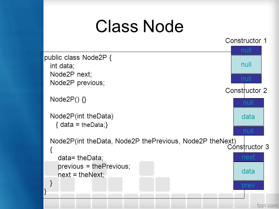 Class Node public class Node2P { int data; Node2P next; Node2P previous; Node2P() {} Node2P(int theData) { data = theData ;} Node2P(int theData, Node2