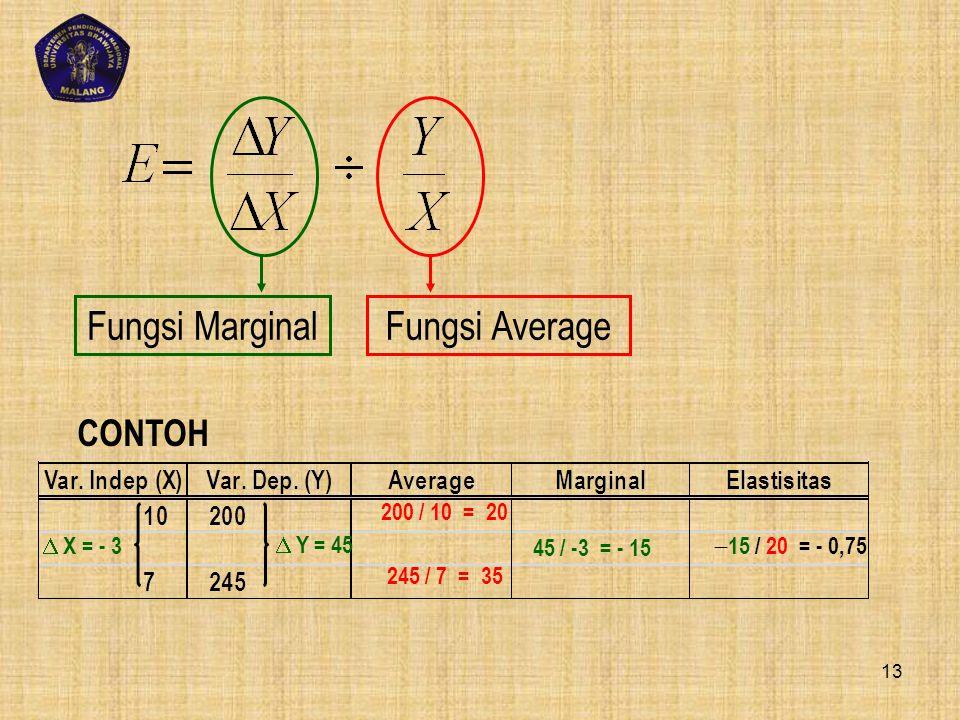 CONTOH 200 / 10 = 20 245 / 7 = 35 45 / -3 = - 15  15 / 20 = - 0,75  X = - 3  Y = 45 Fungsi MarginalFungsi Average 13