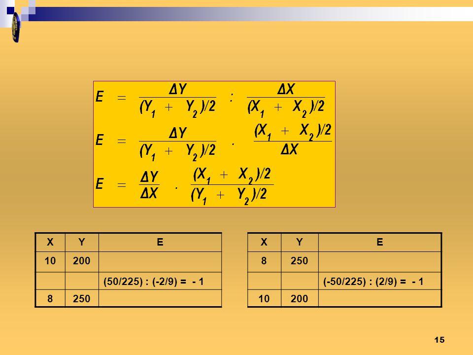 XYEXYE 102008250 (50/225) : (-2/9) = - 1(-50/225) : (2/9) = - 1 825010200 15