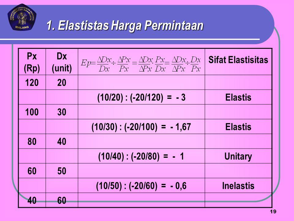 Px (Rp) Dx (unit) Sifat Elastisitas 12020 (10/20) : (-20/120) = - 3Elastis 10030 (10/30) : (-20/100) = - 1,67Elastis 8040 (10/40) : (-20/80) = - 1Unit