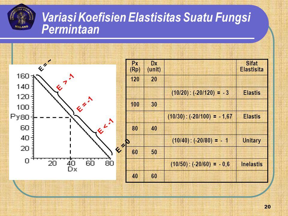 E < -1 E =-1 E = ~ E > -1 E = -1 E < -1 E = 0 Variasi Koefisien Elastisitas Suatu Fungsi Permintaan Px (Rp) Dx (unit) Sifat Elastisita 12020 (10/20) :