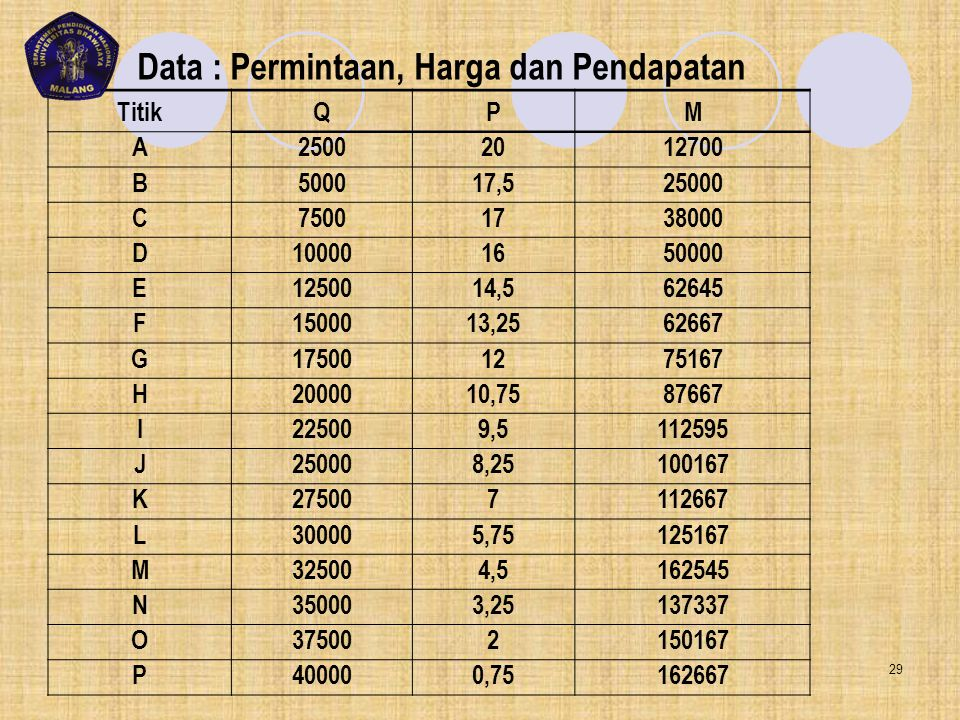 Data : Permintaan, Harga dan Pendapatan TitikQPM A25002012700 B500017,525000 C75001738000 D100001650000 E1250014,562645 F1500013,2562667 G175001275167