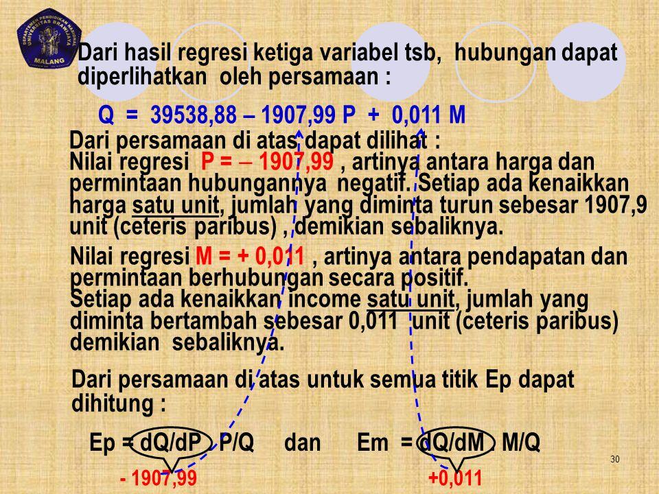 Dari hasil regresi ketiga variabel tsb, hubungan dapat diperlihatkan oleh persamaan : Q = 39538,88 – 1907,99 P + 0,011 M Dari persamaan di atas dapat
