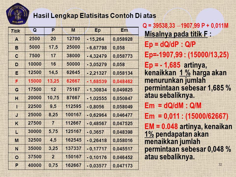 Misalnya pada titik F : Ep = dQ/dP : Q/P Ep=-1907,99 : (15000/13,25) Ep = - 1,685 artinya, kenaikkan 1 % harga akan menurunkan jumlah permintaan sebes