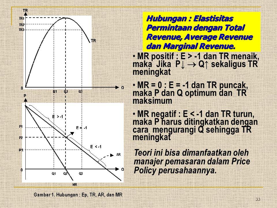 Hubungan : Elastisitas Permintaan dengan Total Revenue, Average Revenue dan Marginal Revenue. MR positif : E > -1 dan TR menaik, maka Jika P↓  Q↑ sek