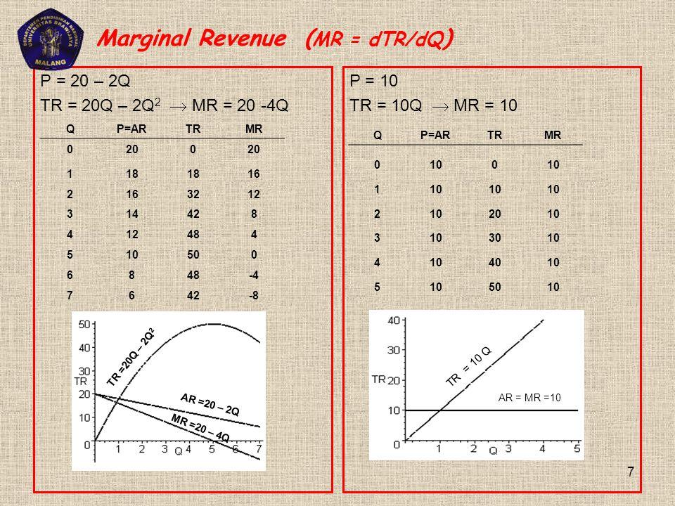 Marginal Revenue ( MR = dTR/dQ ) P = 20 – 2Q TR = 20Q – 2Q 2  MR = 20 -4Q QP=ARTRMR 0200 118 16 2 3212 314428 412484 510500 6848-4 7642-8 P = 10 TR =
